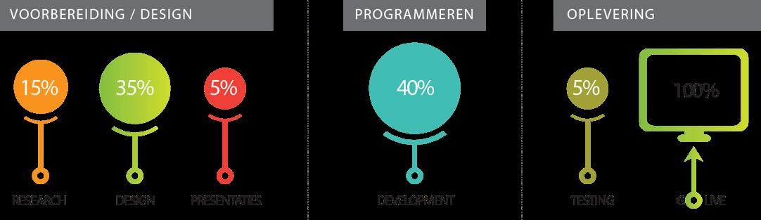 webdesign-amsterdam-green-creatives