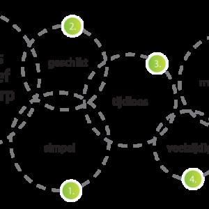 Effectief logo ontwerp door Green Creatives