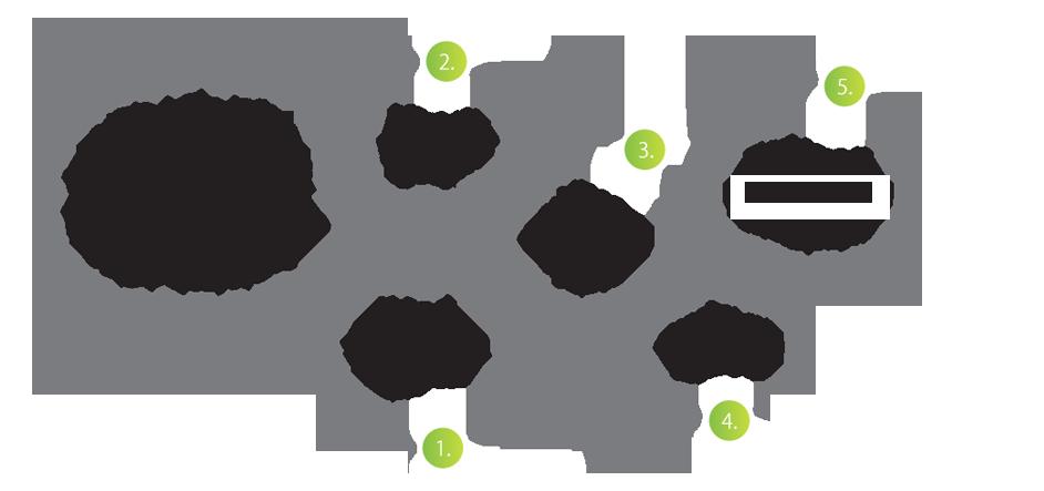 reclamebureau-greencreatives-amsterdam-5-pricipes-van-effectief-logo-ontwerp