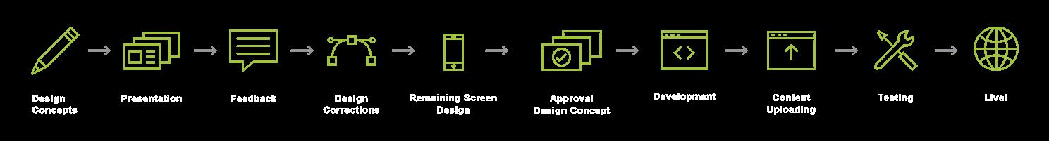 green-creatives-werkwijze-website